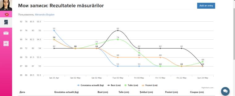 grafic parametri