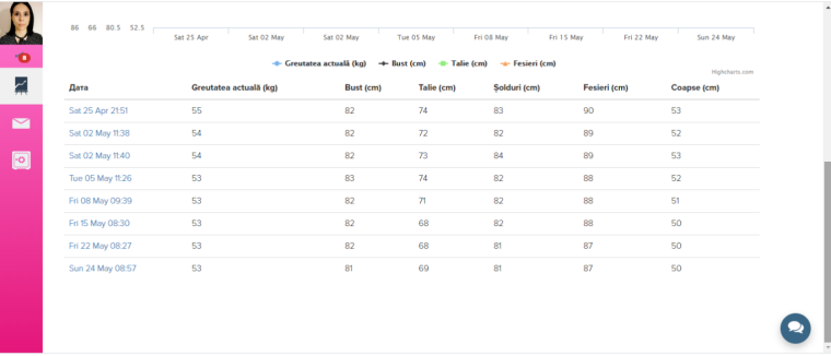 Tabel parametri